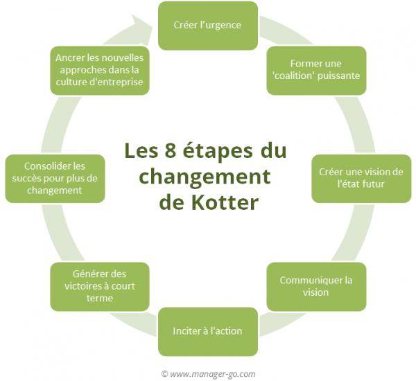 Le modèle : 8 etapes du changement par John kotter